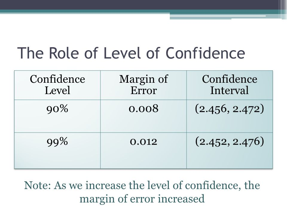 The Role of Level of Confidence Note: As we increase the level of confidence, the margin of error increased
