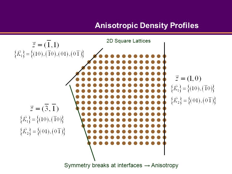 Anisotropic Density Profiles Symmetry breaks at interfaces → Anisotropy 2D Square Lattices