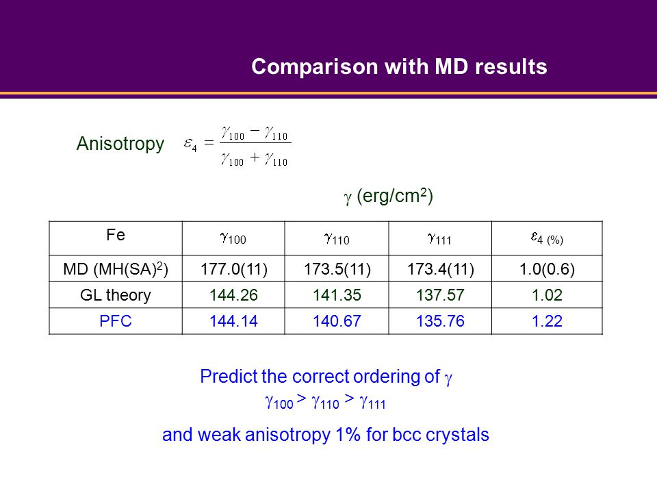 Fe  100  110  111  4 (%) MD (MH(SA) 2 )177.0(11)173.5(11)173.4(11)1.0(0.6) GL theory144.26141.35137.571.02 PFC144.14140.67135.761.22 Predict the correct ordering of   100 >  110 >  111 and weak anisotropy 1% for bcc crystals Anisotropy  (erg/cm 2 ) Comparison with MD results