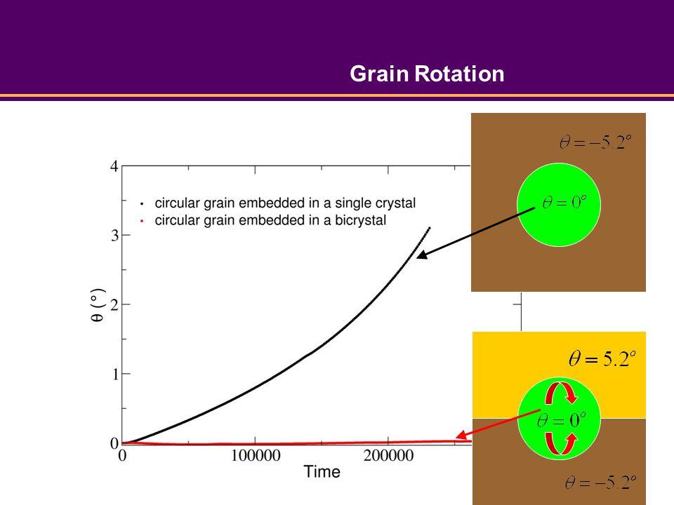 Grain Rotation