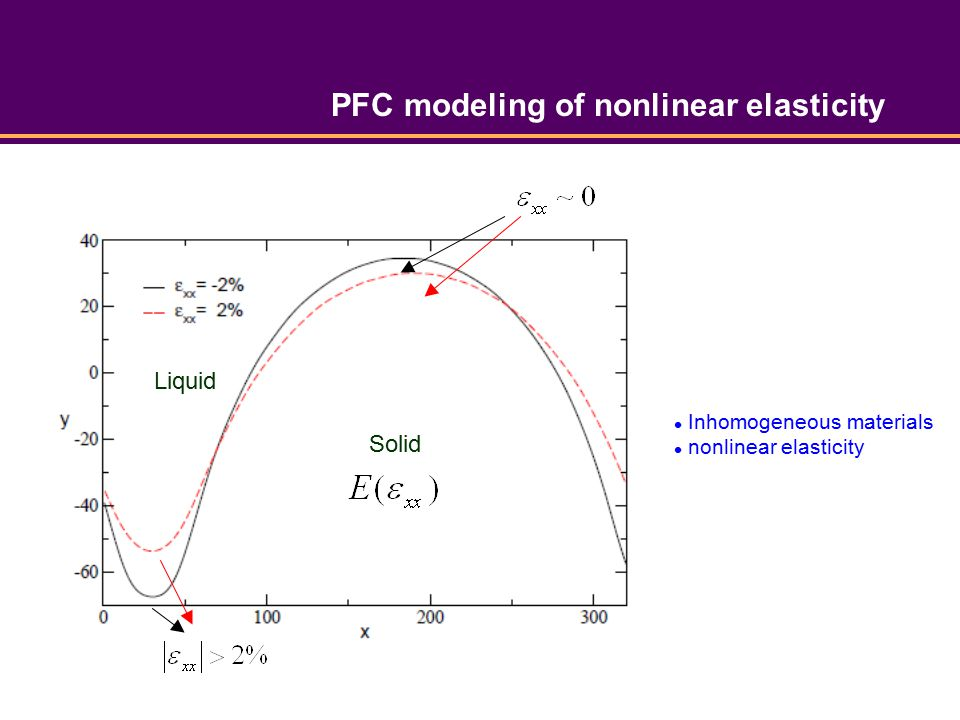 PFC modeling of nonlinear elasticity Solid Liquid Inhomogeneous materials nonlinear elasticity