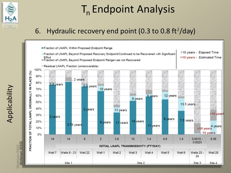 T n Endpoint Analysis Applicability