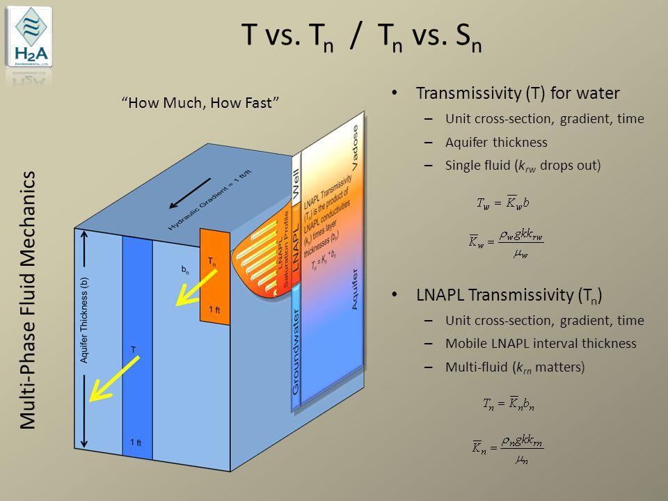 Ideal LNAPL Metric Collective property incorporates: – Aquifer properties (e.g., permeability) – Aquifer type (sand vs.
