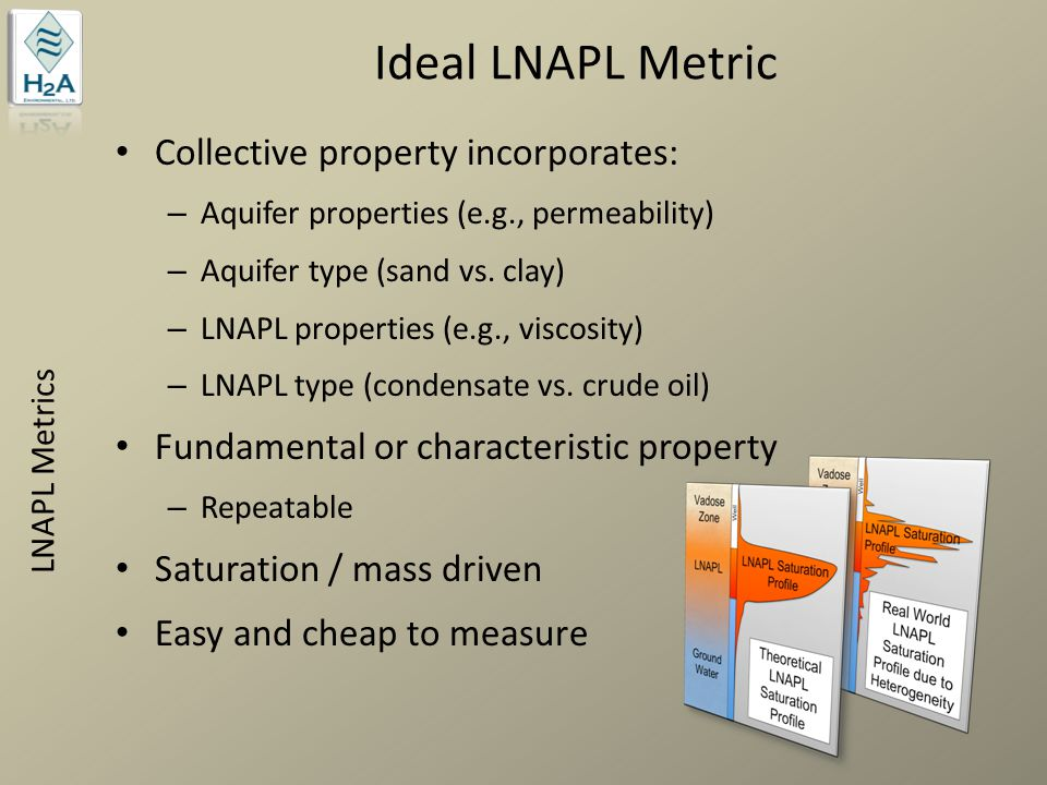Non-Ideal Metrics - Thickness LNAPL Metrics Same mass exhibits different thicknesses in different soil types Inconsistent under varying hydrostatic conditions Modified after RTDF (2006) Modified after Kirkman (2009)