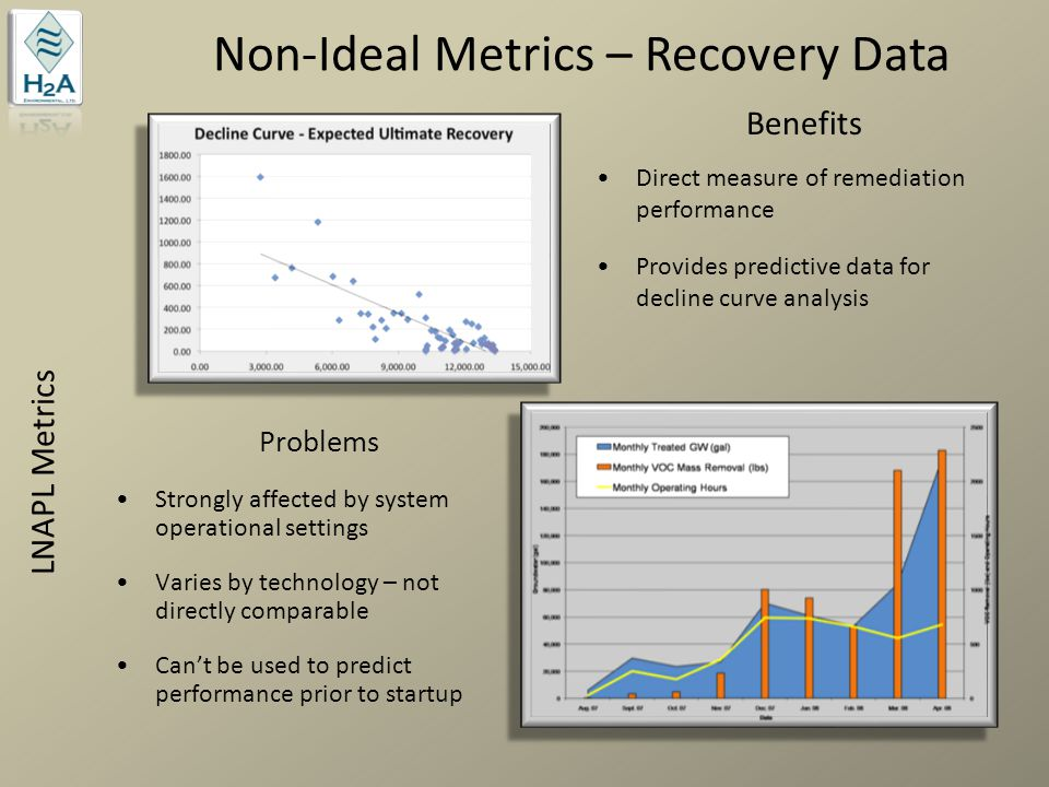 Non-Ideal Metrics – Recovery Data LNAPL Metrics Benefits Direct measure of remediation performance Provides predictive data for decline curve analysis