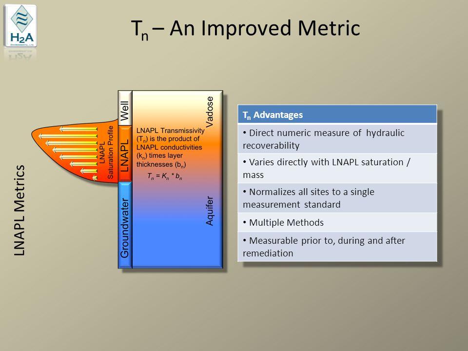 T n – An Improved Metric LNAPL Metrics