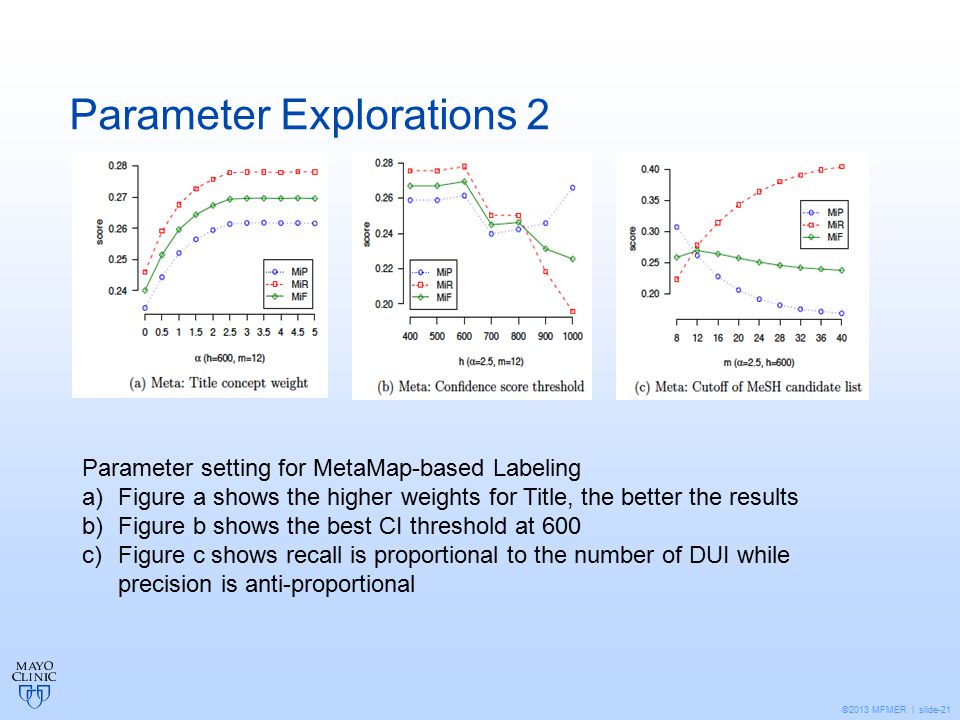 ©2013 MFMER | slide-21 Parameter Explorations 2 Parameter setting for MetaMap-based Labeling a)Figure a shows the higher weights for Title, the better the results b)Figure b shows the best CI threshold at 600 c)Figure c shows recall is proportional to the number of DUI while precision is anti-proportional