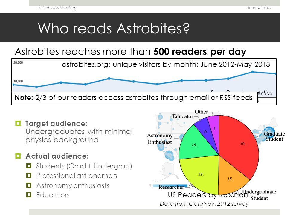 Who writes for Astrobites.