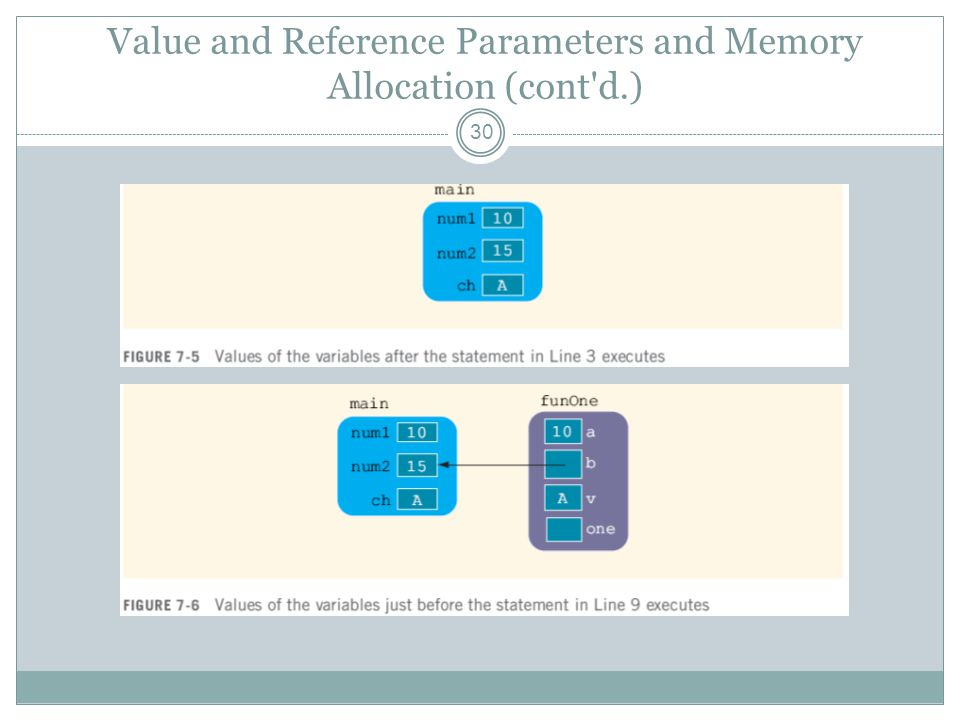 Value and Reference Parameters and Memory Allocation (cont d.) 30