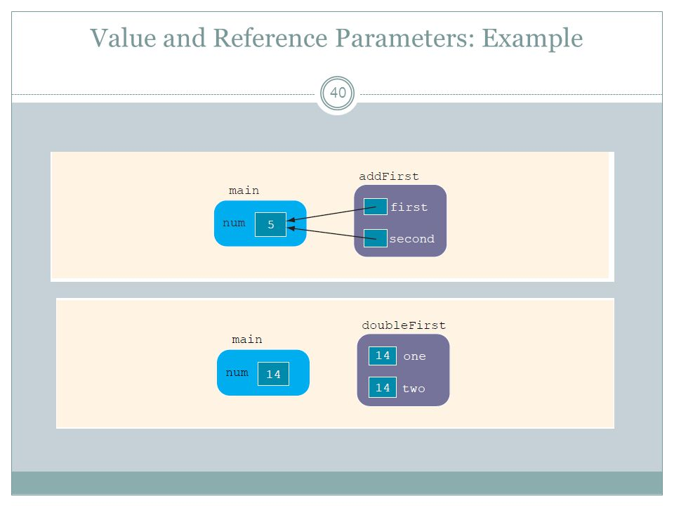 Value and Reference Parameters: Example 40