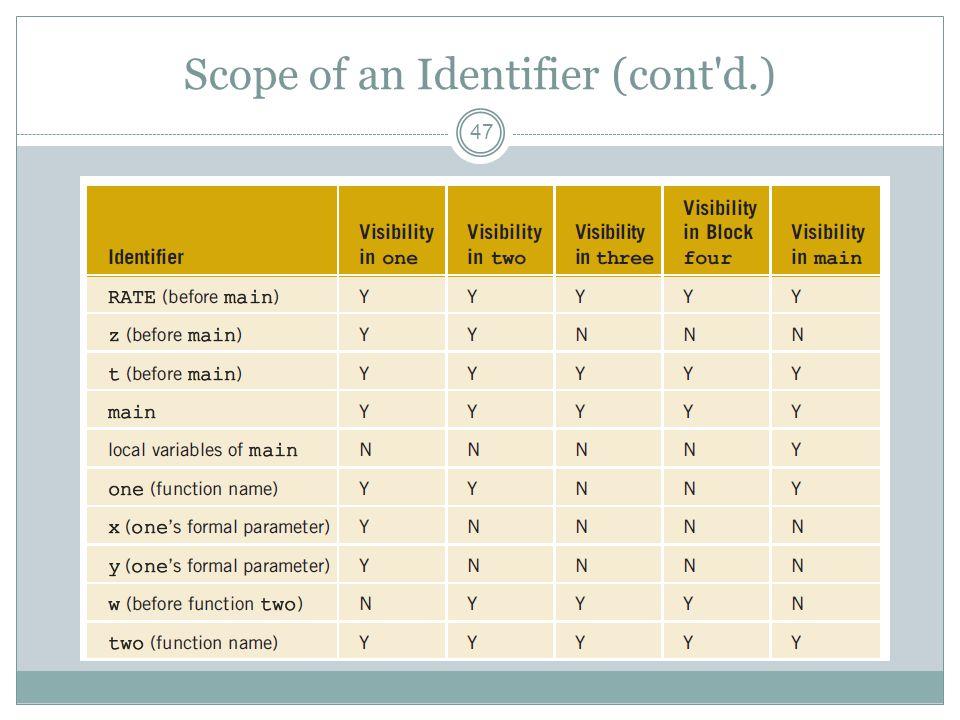Scope of an Identifier (cont d.) 47