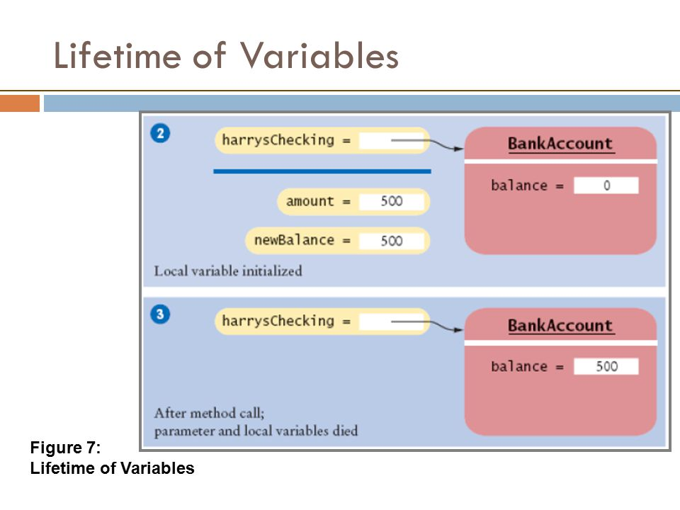 Lifetime of Variables Figure 7: Lifetime of Variables