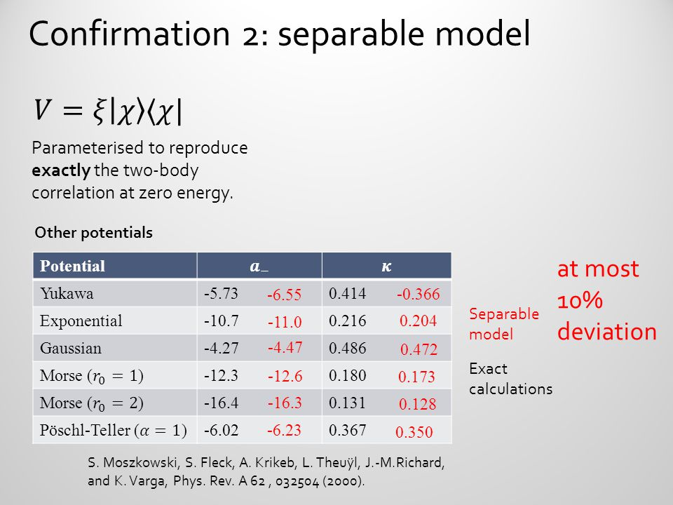 Confirmation 2: separable model Parameterised to reproduce exactly the two-body correlation at zero energy. S. Moszkowski, S. Fleck, A. Krikeb, L. The