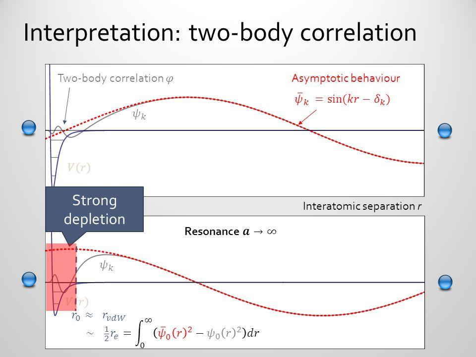 Interpretation: two-body correlation Asymptotic behaviour Interatomic separation r Strong depletion