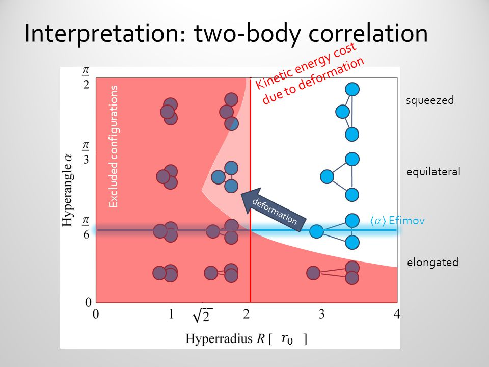 Interpretation: two-body correlation squeezed equilateral elongated Excluded configurations induced deformation Kinetic energy cost due to deformation