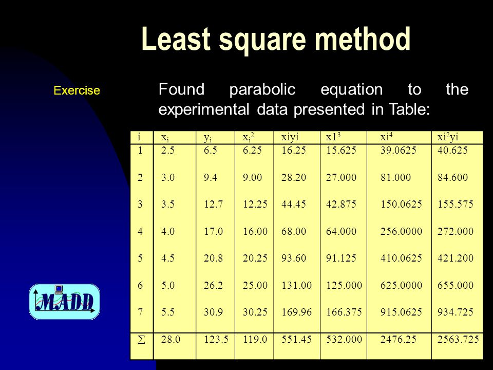 Least square method Found parabolic equation to the experimental data presented in Table: ixixi yiyi xi2xi2 xiyix1 3 xi 4 xi 2 yi 12.56.56.2516.2515.62539.062540.625 23.09.49.0028.2027.00081.00084.600 33.512.712.2544.4542.875150.0625155.575 44.017.016.0068.0064.000256.0000272.000 54.520.820.2593.6091.125410.0625421.200 65.026.225.00131.00125.000625.0000655.000 75.530.930.25169.96166.375915.0625934.725  28.0123.5119.0551.45532.0002476.252563.725 Exercise