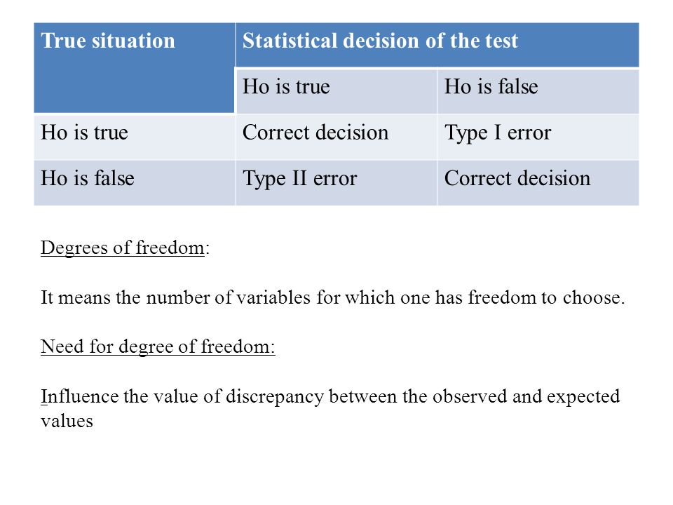 Degrees of freedom: It means the number of variables for which one has freedom to choose.