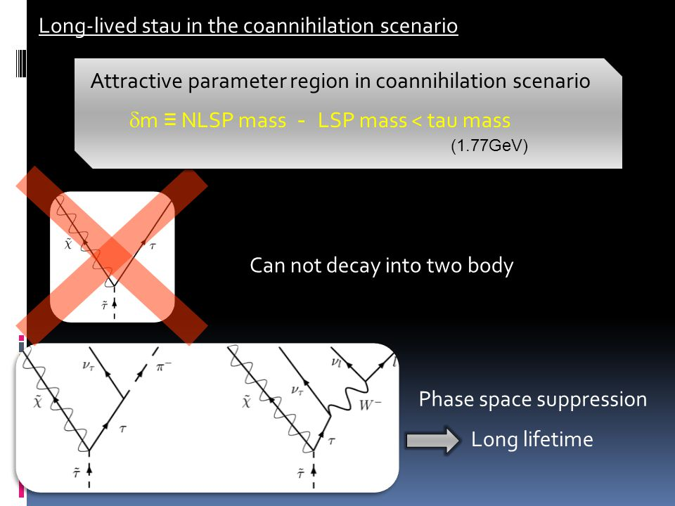 Long-lived stau in the coannihilation scenario Can not decay into two body Phase space suppression Long lifetime Attractive parameter region in coannihilation scenario  m ≡ NLSP mass - LSP mass < tau mass (1.77GeV)