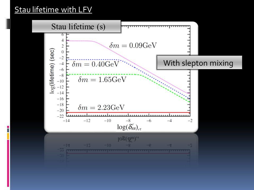 Stau lifetime with LFV Stau lifetime (s) With slepton mixing