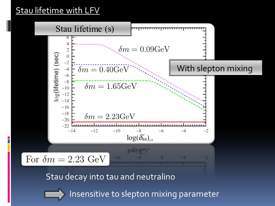 Stau lifetime with LFV With slepton mixing Competition between LFV decay and 3(4) body decay Very good sensitivity to small slepton mixing parameter Stau lifetime (s)