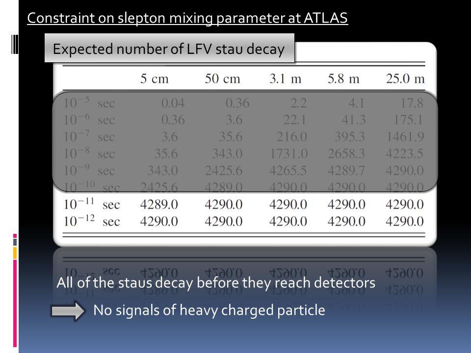Constraint on slepton mixing parameter at ATLAS Expected number of LFV stau decay All of the staus decay before they reach detectors No signals of heavy charged particle