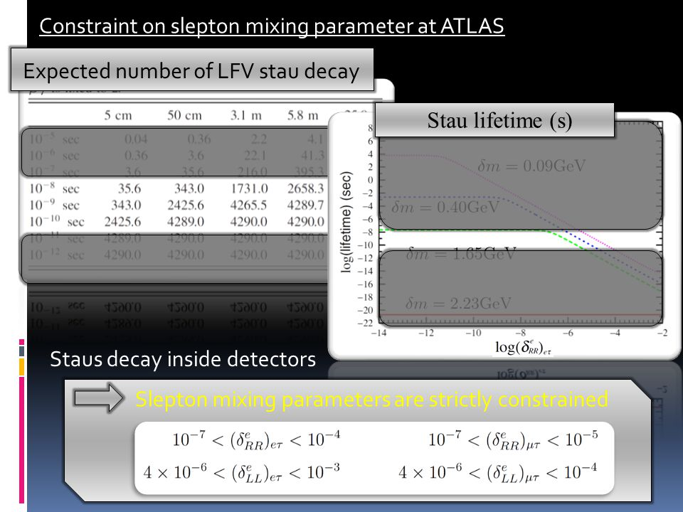Constraint on slepton mixing parameter at ATLAS Expected number of LFV stau decay Stau lifetime (s) Staus decay inside detectors Slepton mixing parameters are strictly constrained