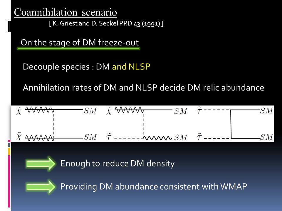 Coannihilation scenario Annihilation rates of DM and NLSP decide DM relic abundance Decouple species : DM and NLSP On the stage of DM freeze-out Enough to reduce DM density Providing DM abundance consistent with WMAP [ K.