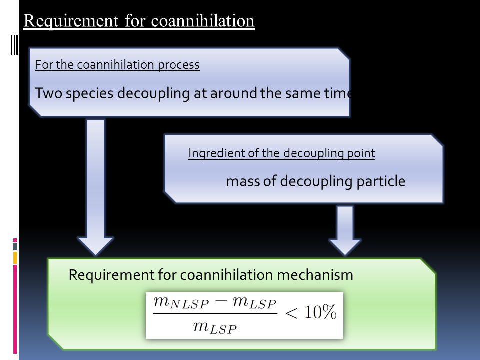 Requirement for coannihilation Requirement for coannihilation mechanism Two species decoupling at around the same time mass of decoupling particle For the coannihilation process Ingredient of the decoupling point