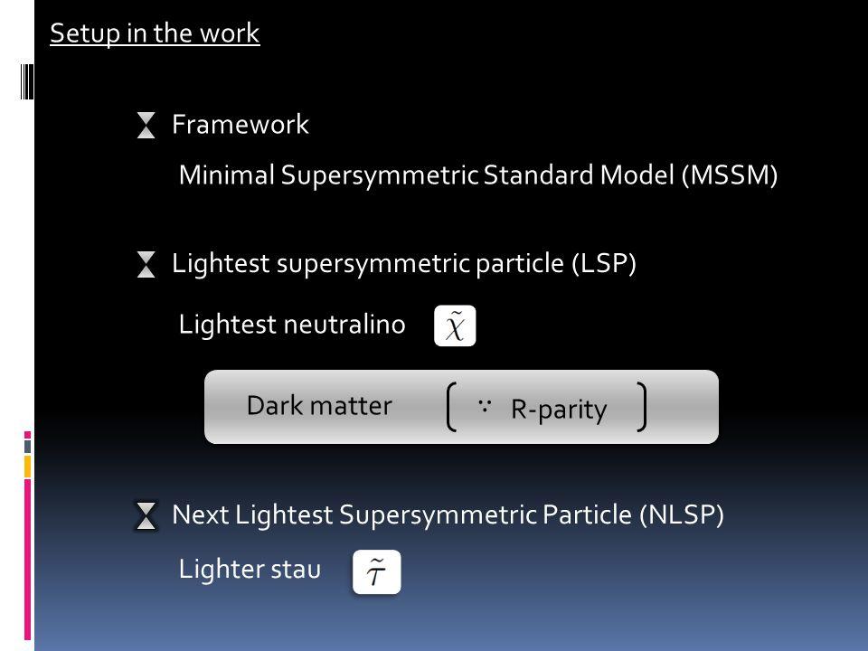 Setup in the work Framework Minimal Supersymmetric Standard Model (MSSM) Lightest supersymmetric particle (LSP) Lightest neutralino Next Lightest Supersymmetric Particle (NLSP) Lighter stau Dark matter ∴ R-parity