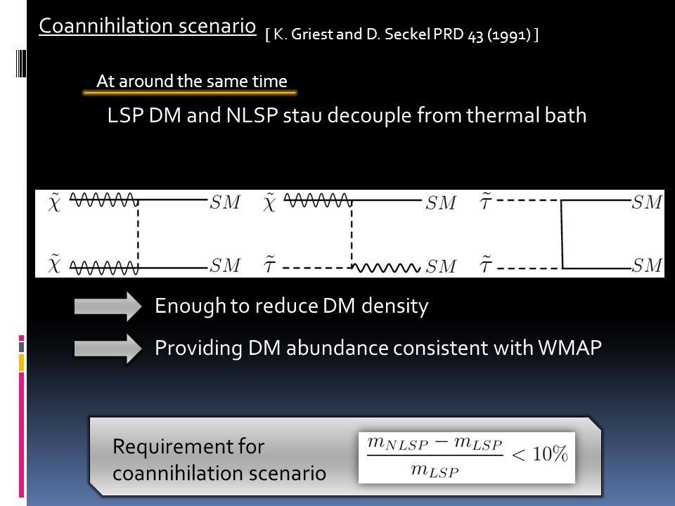 Coannihilation scenario [ K. Griest and D. Seckel PRD 43 (1991) ] Enough to reduce DM density Providing DM abundance consistent with WMAP LSP DM and N