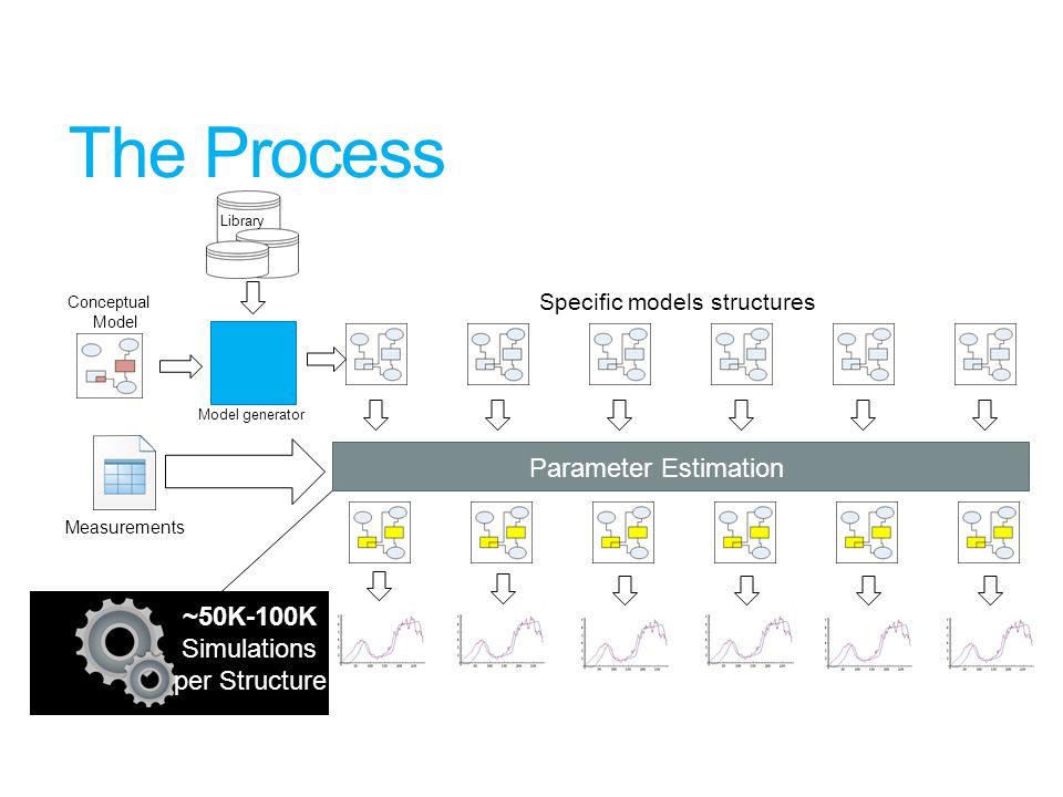 The Process Parameter Estimation ~50K-100K Simulations per Structure Parameter Estimation Model generator Library Measurements Conceptual Model Specific models structures
