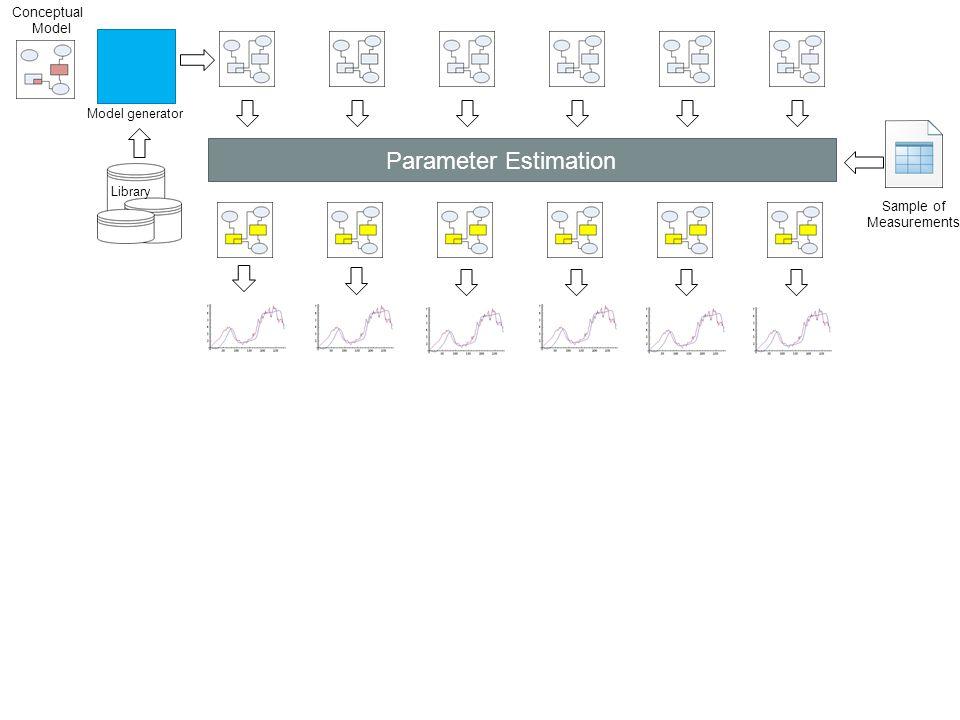 Sample of Measurements Parameter Estimation Model generator Conceptual Model Library