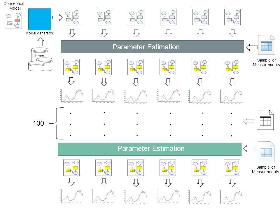 Parameter Estimation....................................