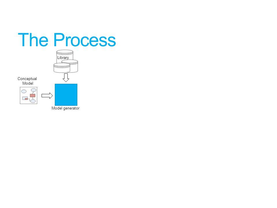The Process Model generator Conceptual Model Library