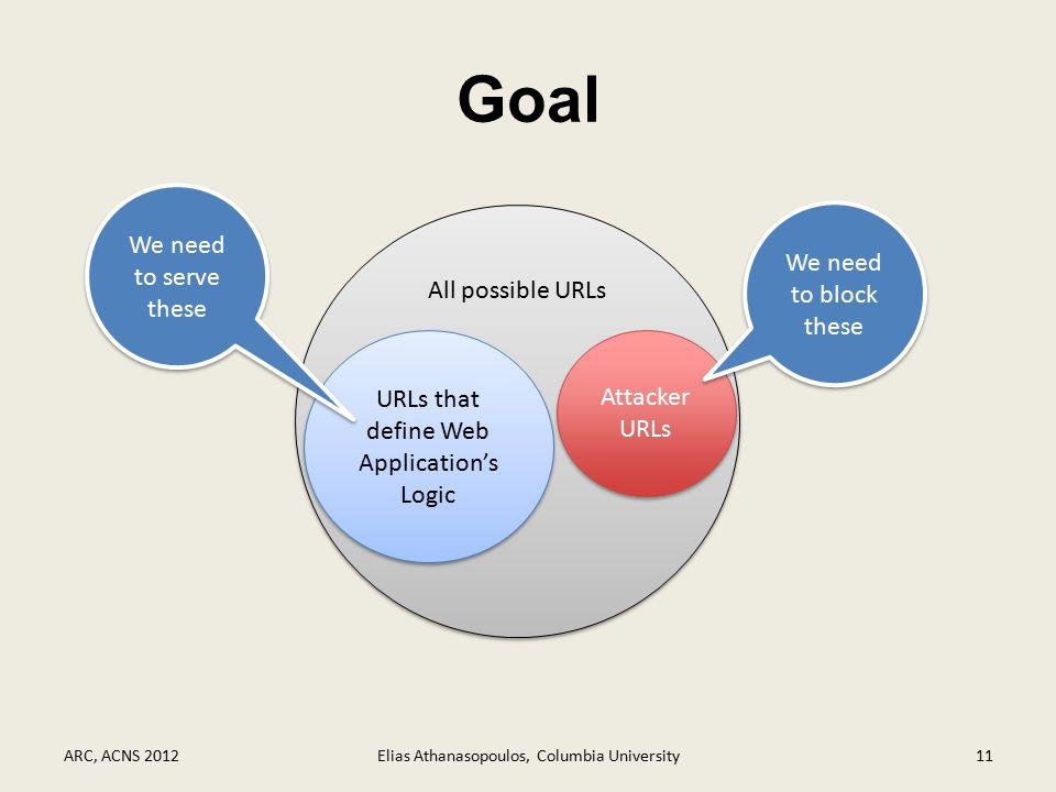 Goal ARC, ACNS 2012Elias Athanasopoulos, Columbia University11 All possible URLs URLs that define Web Application's Logic Attacker URLs We need to ser