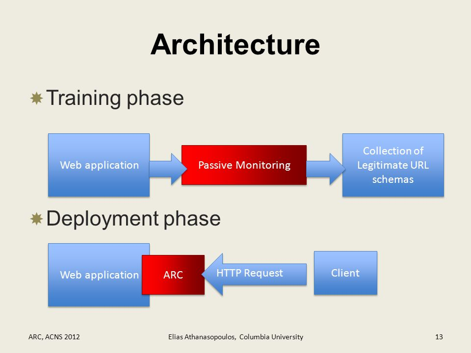 Architecture  Training phase  Deployment phase ARC, ACNS 2012Elias Athanasopoulos, Columbia University13 Web application Passive Monitoring Collection of Legitimate URL schemas Web application ARC Client HTTP Request