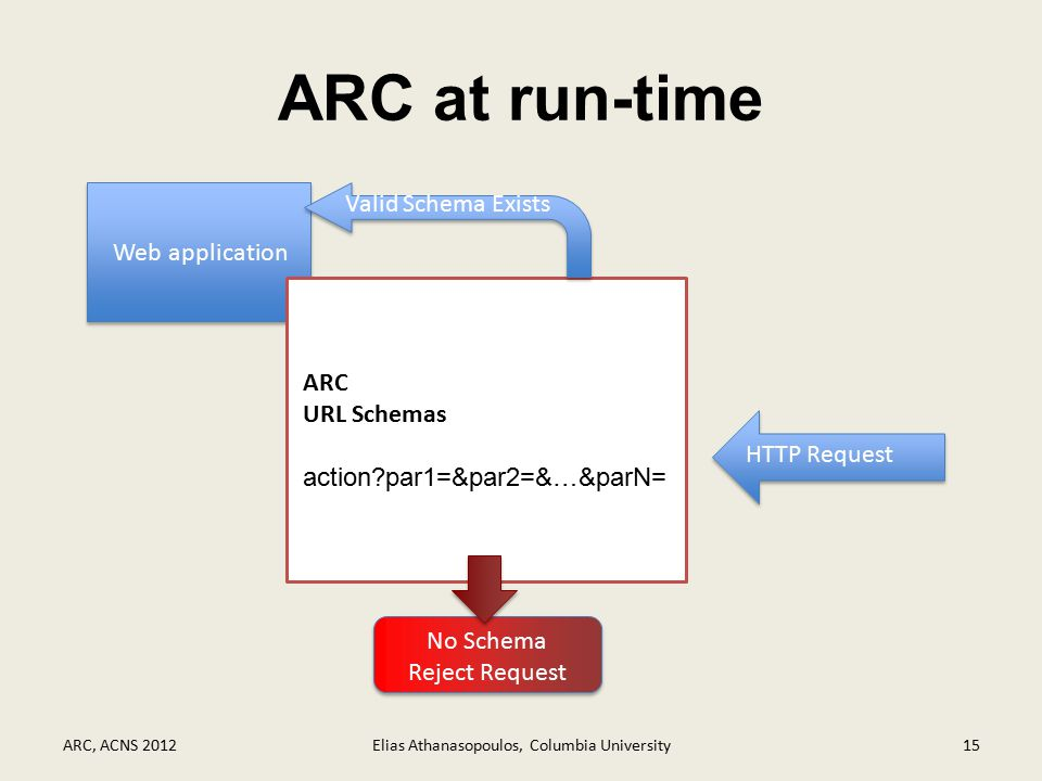 ARC at run-time ARC, ACNS 2012Elias Athanasopoulos, Columbia University15 Web application ARC URL Schemas action par1=&par2=&…&parN= HTTP Request Valid Schema Exists No Schema Reject Request