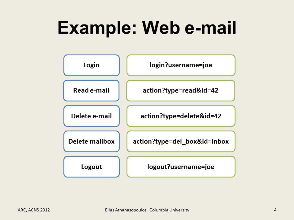 ARC at run-time ARC, ACNS 2012Elias Athanasopoulos, Columbia University15 Web application ARC URL Schemas action?par1=&par2=&…&parN= HTTP Request Valid Schema Exists No Schema Reject Request