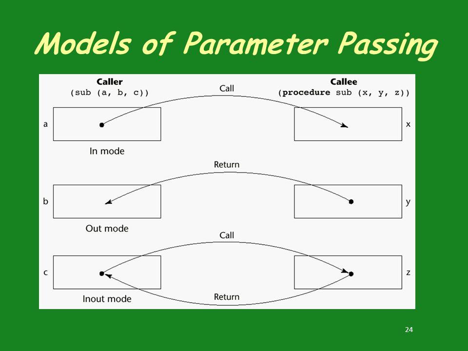Models of Parameter Passing 24