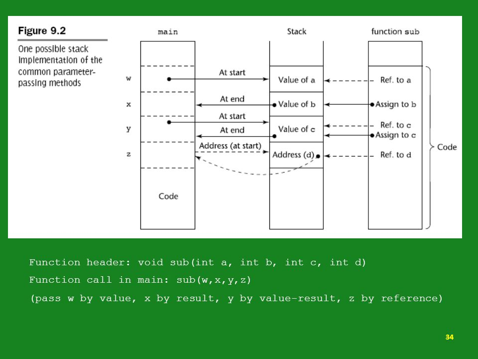 Function header: void sub(int a, int b, int c, int d) Function call in main: sub(w,x,y,z) (pass w by value, x by result, y by value-result, z by refer