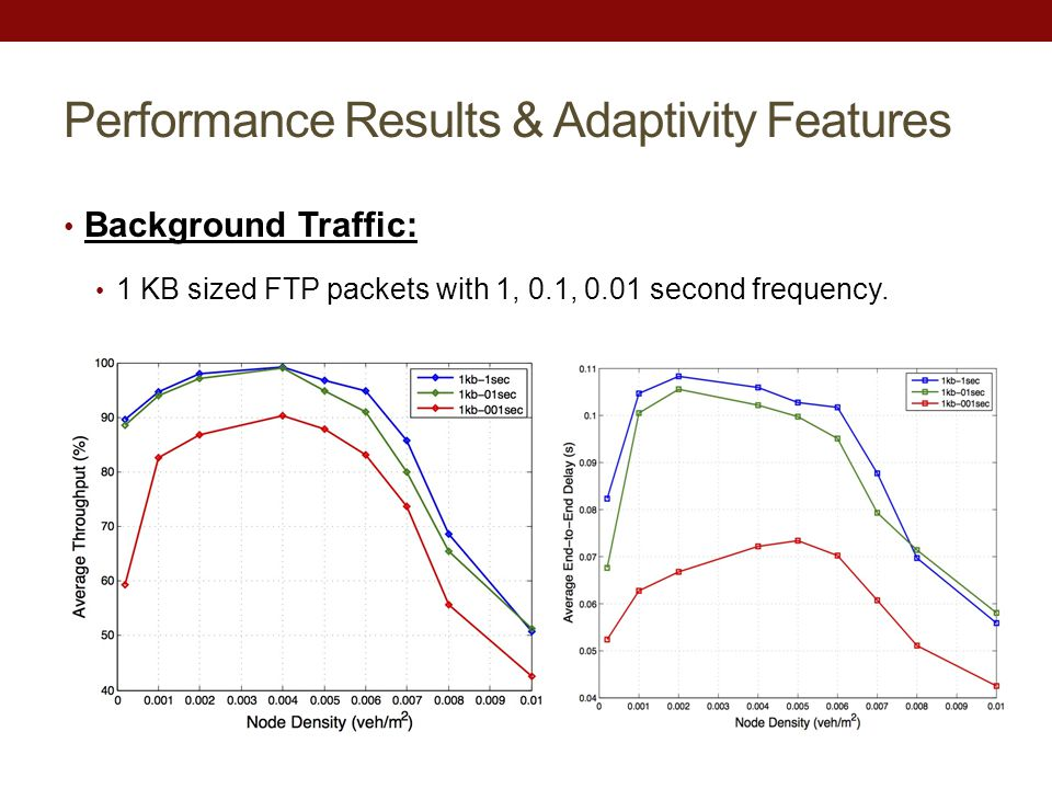 Performance Results & Adaptivity Features Background Traffic: 1 KB sized FTP packets with 1, 0.1, 0.01 second frequency.