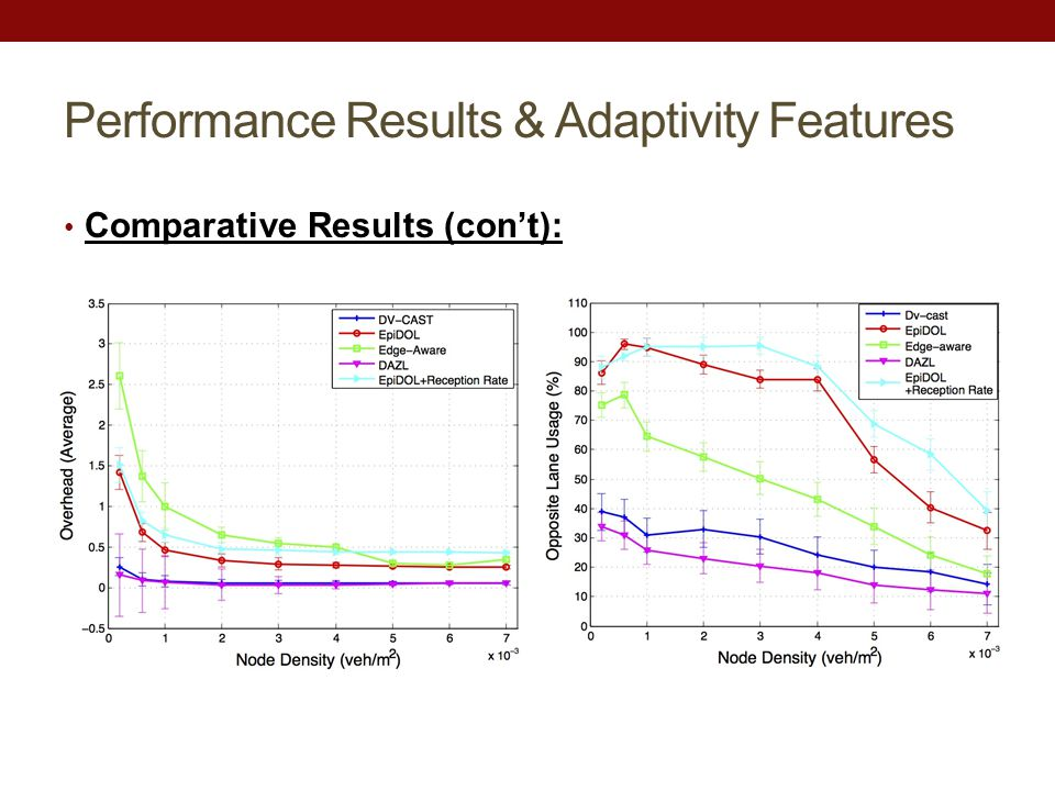 Performance Results & Adaptivity Features Comparative Results (con't):