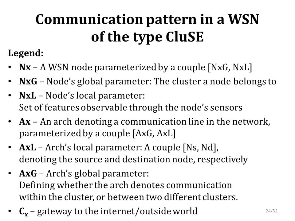 Communication pattern in a WSN of the type CluSE Legend: Nx – A WSN node parameterized by a couple [NxG, NxL] NxG – Node's global parameter: The cluster a node belongs to NxL – Node's local parameter: Set of features observable through the node's sensors Ax – An arch denoting a communication line in the network, parameterized by a couple [AxG, AxL] AxL – Arch's local parameter: A couple [Ns, Nd], denoting the source and destination node, respectively AxG – Arch's global parameter: Defining whether the arch denotes communication within the cluster, or between two different clusters.