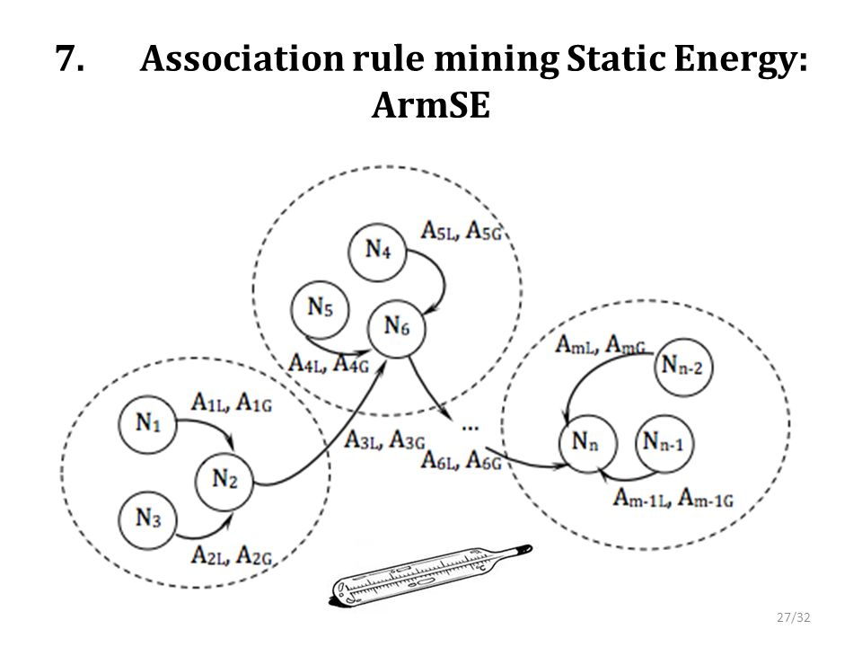 7.Association rule mining Static Energy: ArmSE 27/32