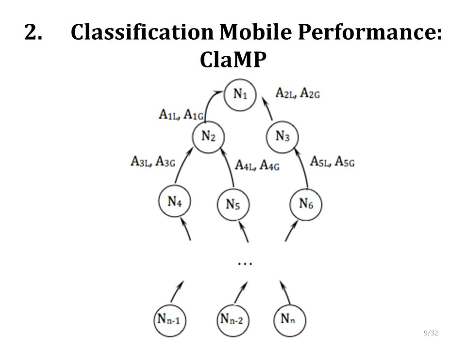 2.Classification Mobile Performance: ClaMP 9/32