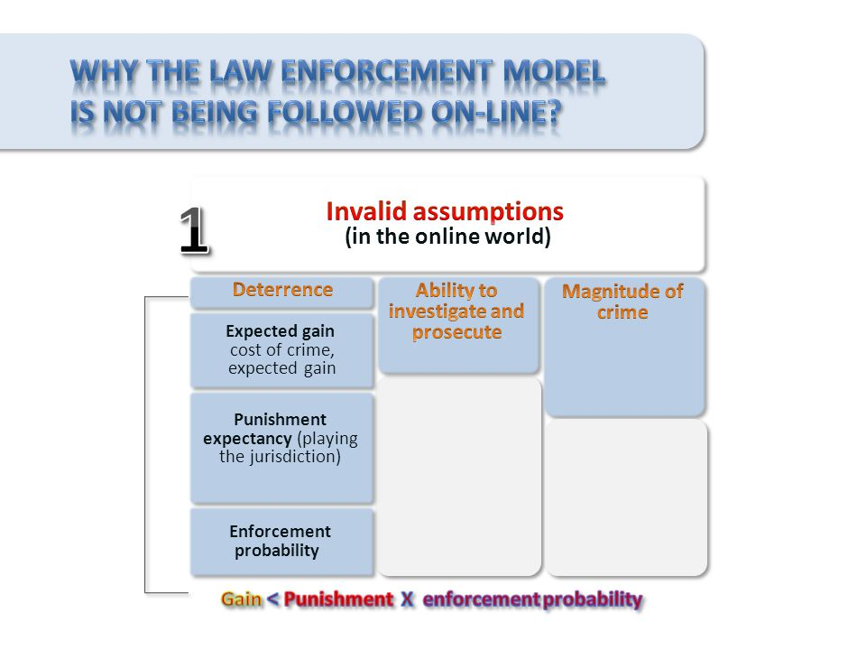 Expected gain cost of crime, expected gain Expected gain cost of crime, expected gain Punishment expectancy (playing the jurisdiction) Enforcement probability