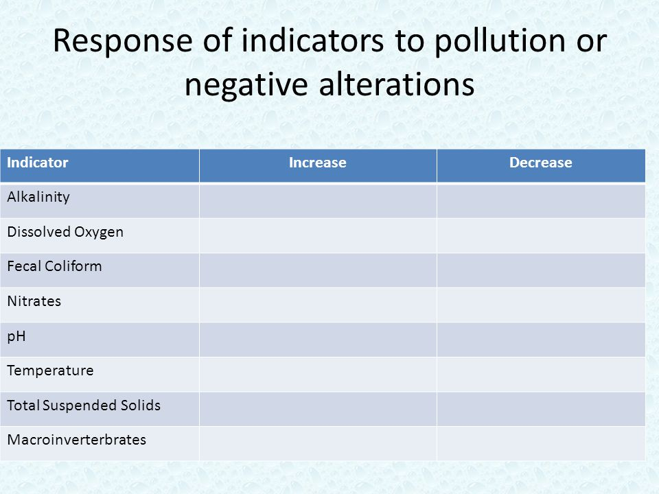 Response of indicators to pollution or negative alterations IndicatorIncreaseDecrease Alkalinity Dissolved Oxygen Fecal Coliform Nitrates pH Temperature Total Suspended Solids Macroinverterbrates