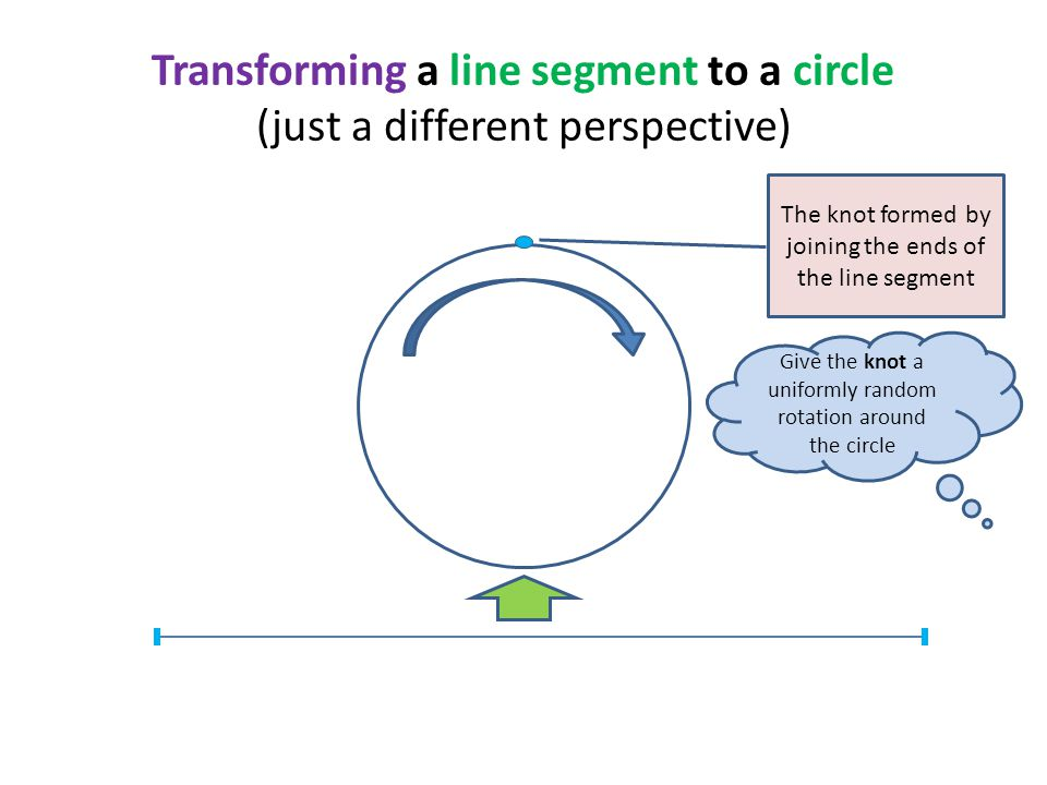 Transforming a line segment to a circle (just a different perspective) The knot formed by joining the ends of the line segment Give the knot a uniformly random rotation around the circle