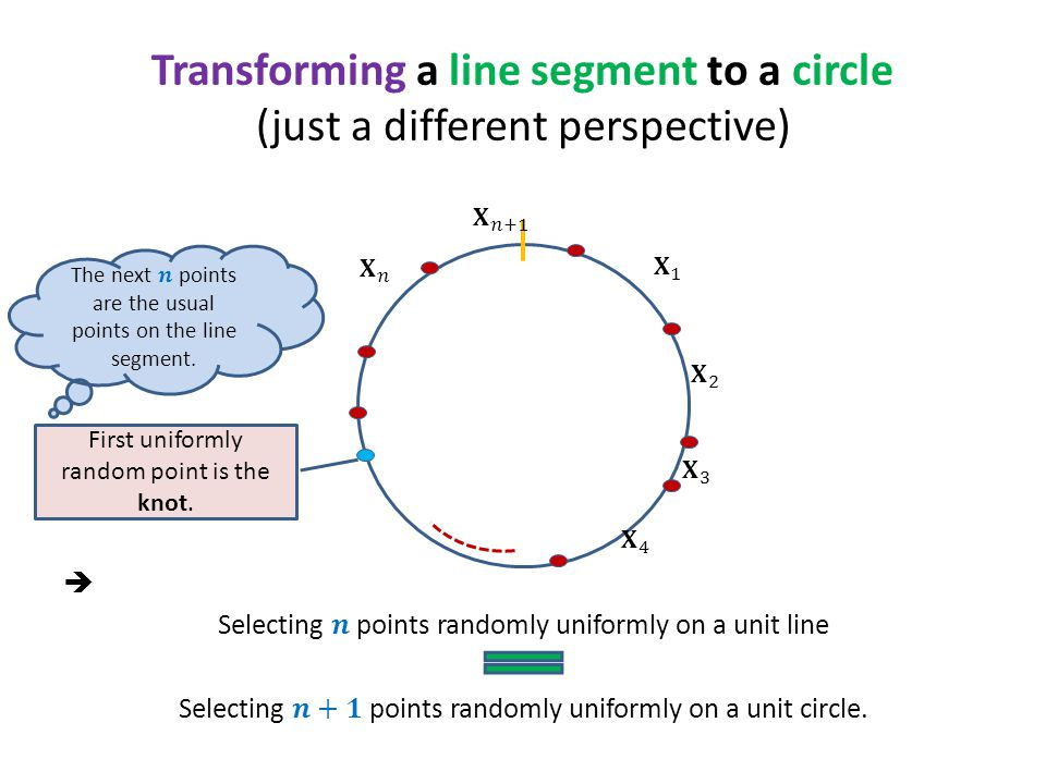 Transforming a line segment to a circle (just a different perspective) First uniformly random point is the knot.