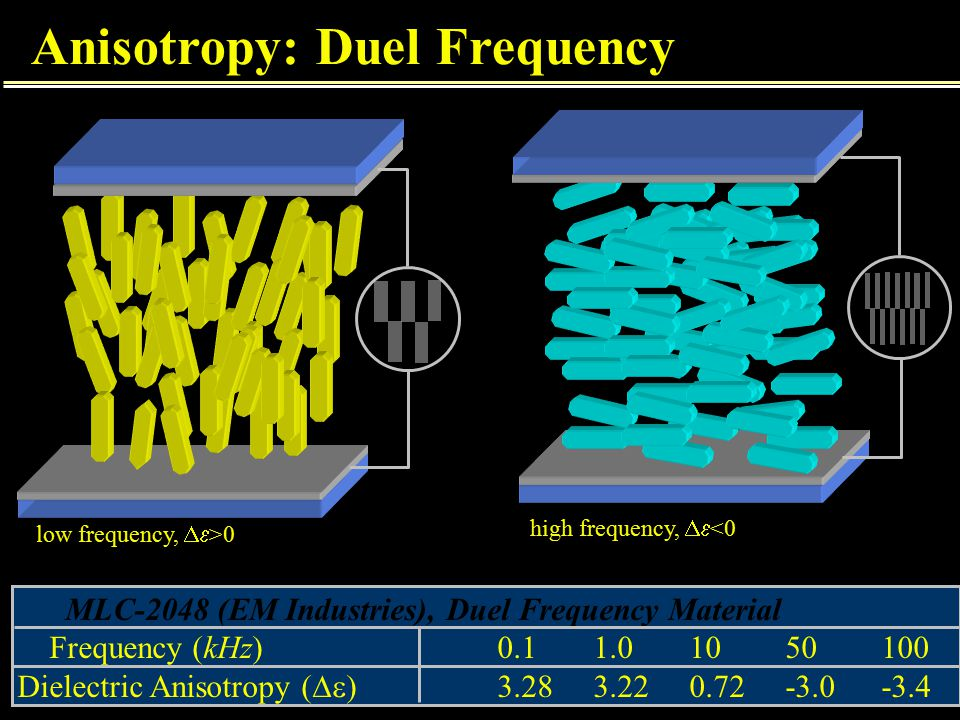 Anisotropy: Duel Frequency MLC-2048 (EM Industries), Duel Frequency Material Frequency (kHz)0.11.01050100 Dielectric Anisotropy (  )3.283.220.72-3.0-3.4 low frequency,  >0 high frequency,  <0